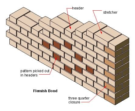 Drawing of Flemish Bond Brickwork